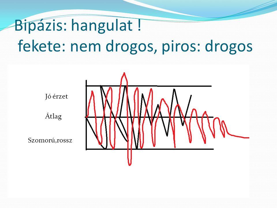 A Drog: A drog tudat módosító szer, függőséget okoz! Függőséget:testi és lelki függőség A 2011 es év felmérések alapján 250 millió fiatal próbálta ki