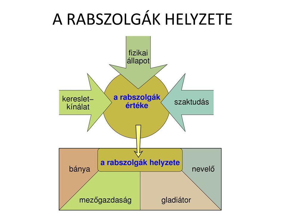 A RABSZOLGÁK HELYZETE