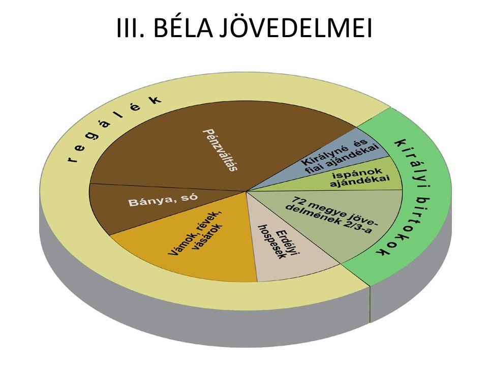 III. BÉLA JÖVEDELMEI