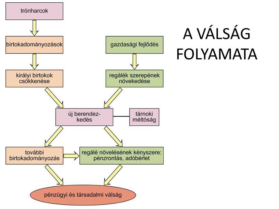 A VÁLSÁG FOLYAMATA