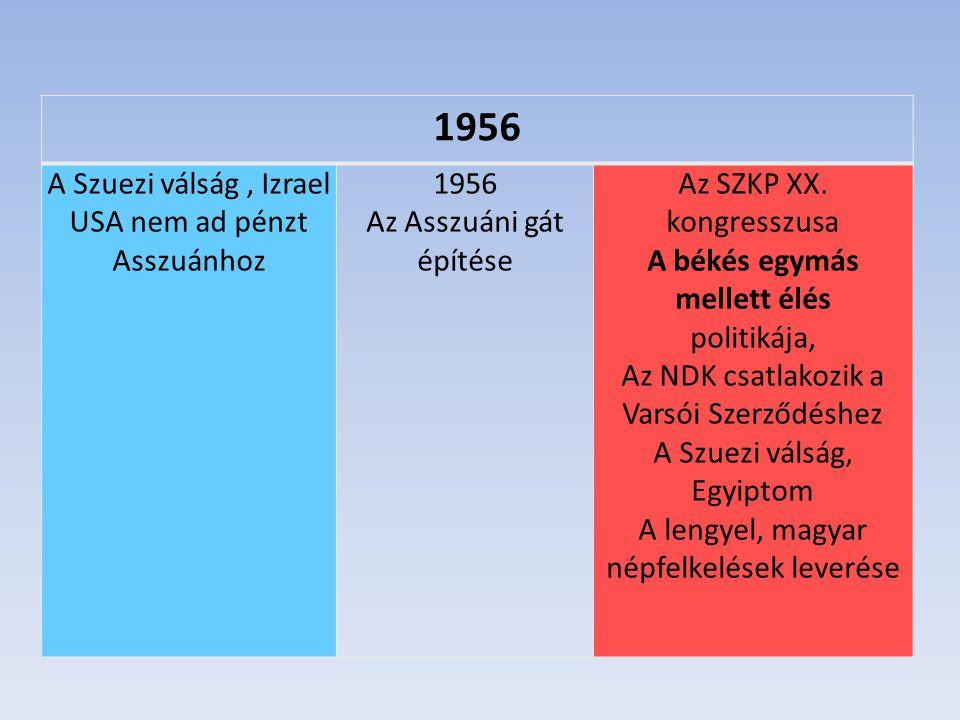 1956 A Szuezi válság, Izrael USA nem ad pénzt Asszuánhoz 1956 Az Asszuáni gát építése Az SZKP XX. kongresszusa A békés egymás mellett élés politikája,