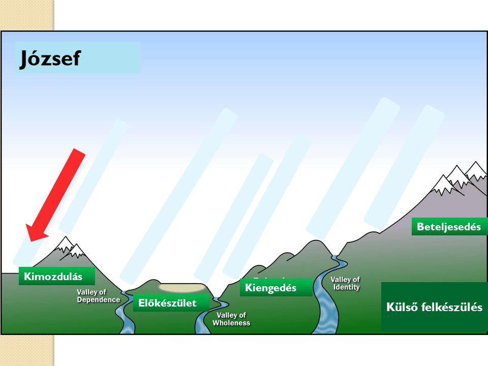 Külső felkészülés Kimozdulás Előkészület Kiengedés Kimozdulás Beteljesedés