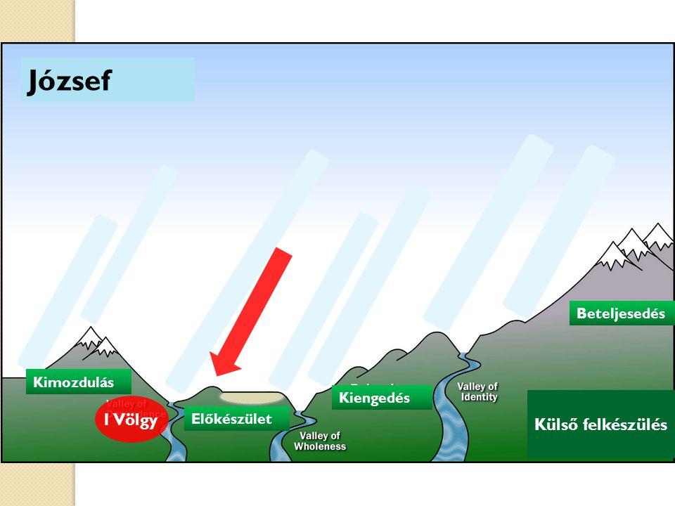 József Külső felkészülés Kimozdulás Előkészület Kiengedés Kimozdulás Beteljesedés 1 Völgy