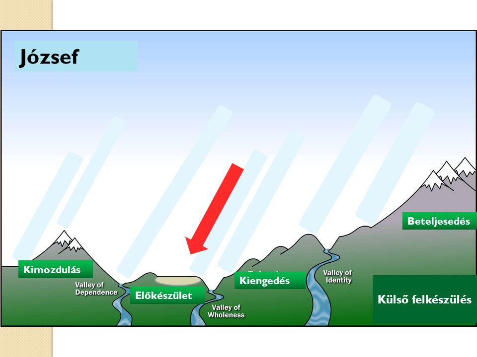 József Külső felkészülés Kimozdulás Előkészület Kiengedés Kimozdulás Beteljesedés