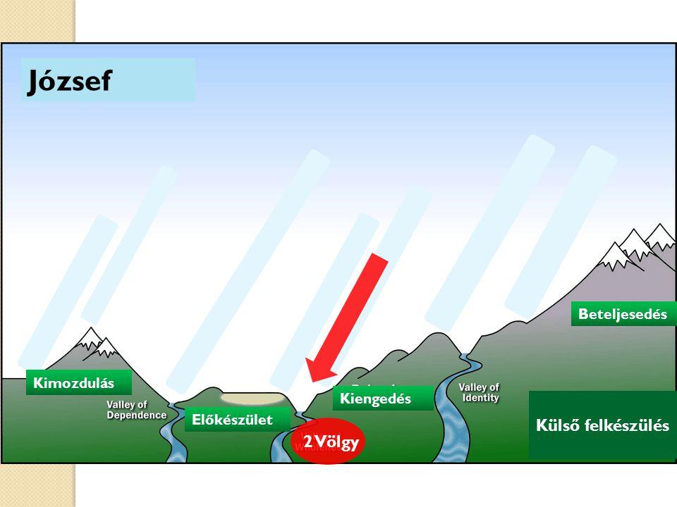 József Külső felkészülés Kimozdulás Előkészület Kiengedés Kimozdulás Beteljesedés 2 Völgy