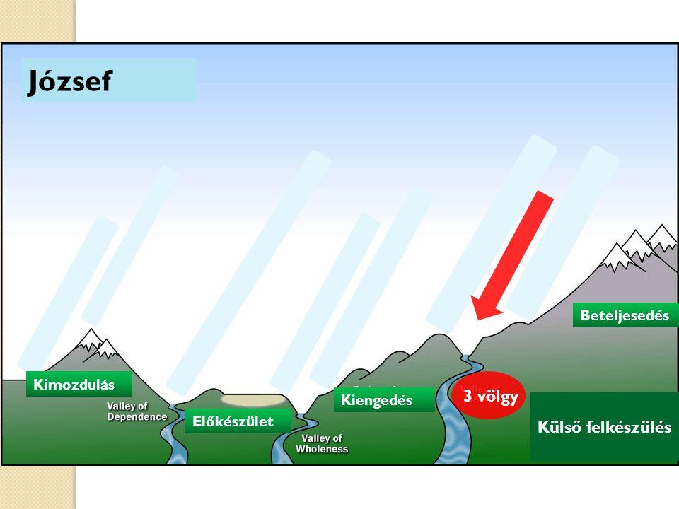 József Külső felkészülés Kimozdulás Előkészület Kiengedés Kimozdulás Beteljesedés 3 völgy