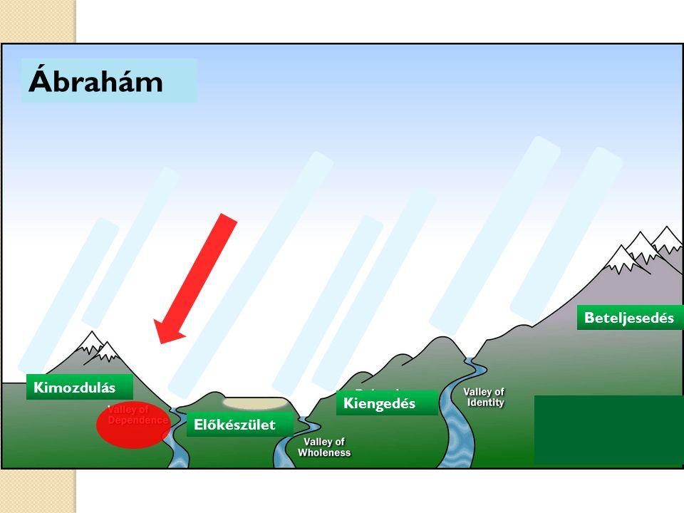 Ábrahám Kimozdulás Előkészület Kiengedés Kimozdulás Beteljesedés