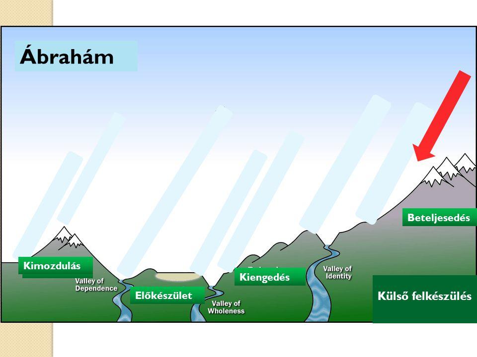 Ábrahám Kimozdulás Előkészület Kiengedés Kimozdulás Beteljesedés Külső felkészülés