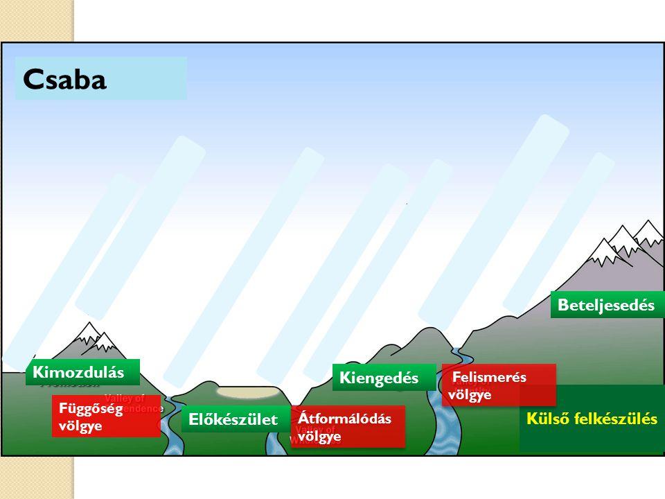 Kimozdulás Előkészület Kiengedés Beteljesedés Függőség völgye Átformálódás völgye Külső felkészülés Felismerés völgye Csaba
