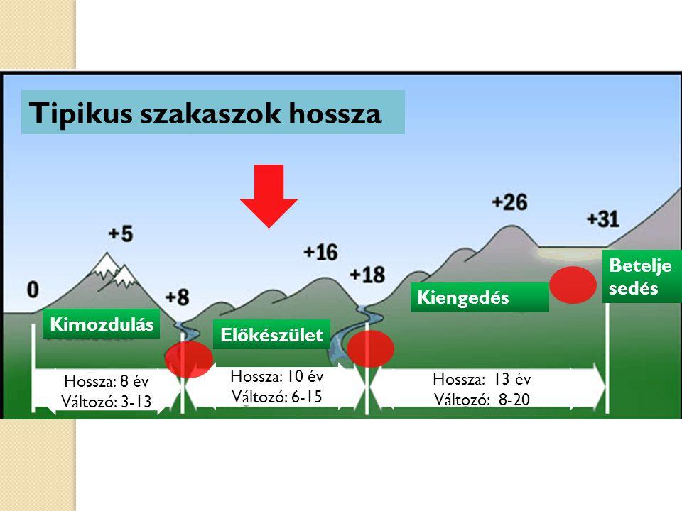 Tipikus szakaszok hossza Kimozdulás Előkészület Kiengedés Betelje sedés Hossza: 8 év Változó: 3-13 Hossza: 10 év Változó: 6-15 Hossza: 13 év Változó: 8-20