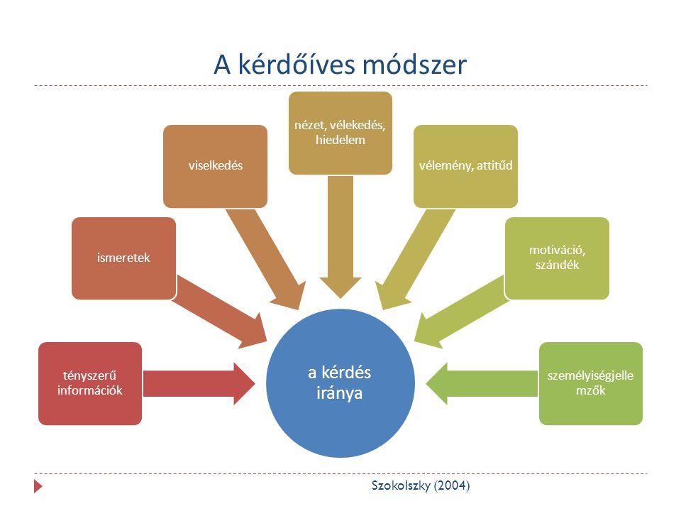 A kérdőíves módszer a kérdés iránya tényszerű információk ismeretekviselkedés nézet, vélekedés, hiedelem vélemény, attitűd motiváció, szándék személyiségjelle mzők Szokolszky (2004)