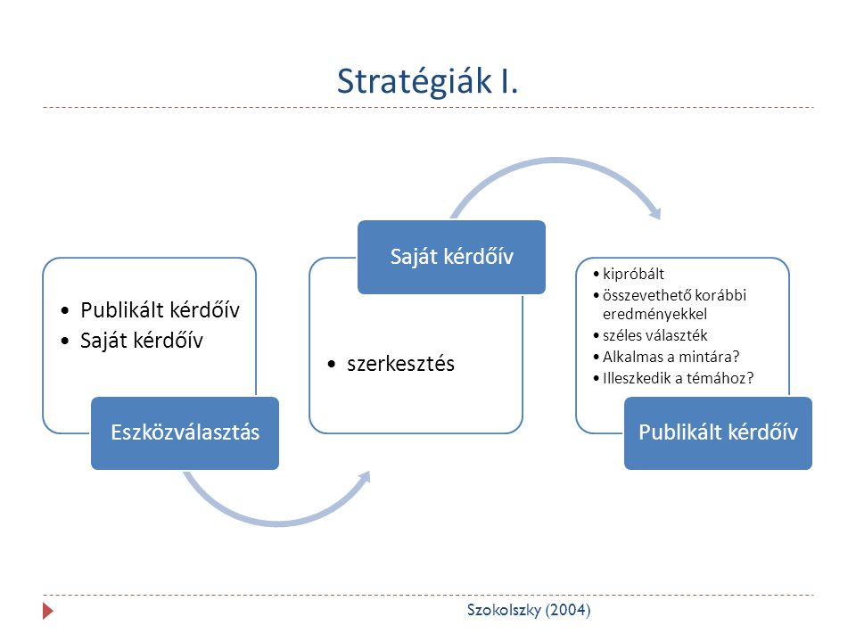 Stratégiák I. Publikált kérdőív Saját kérdőív Eszközválasztás szerkesztés Saját kérdőív kipróbált összevethető korábbi eredményekkel széles választék