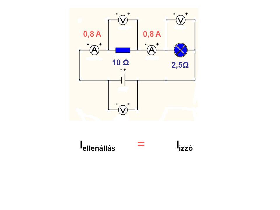 10 Ω 2,5Ω I ellenállás I izzó 10 Ω 2,5Ω 0,8 A =