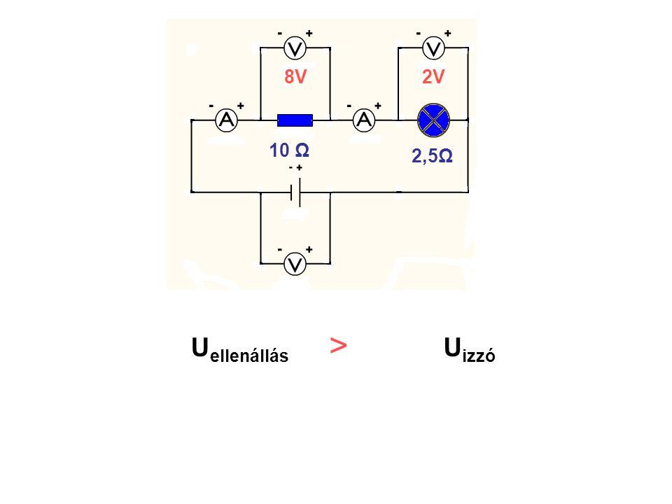 10 Ω 2,5Ω U ellenállás U izzó 10 Ω 2,5Ω 2V8V >