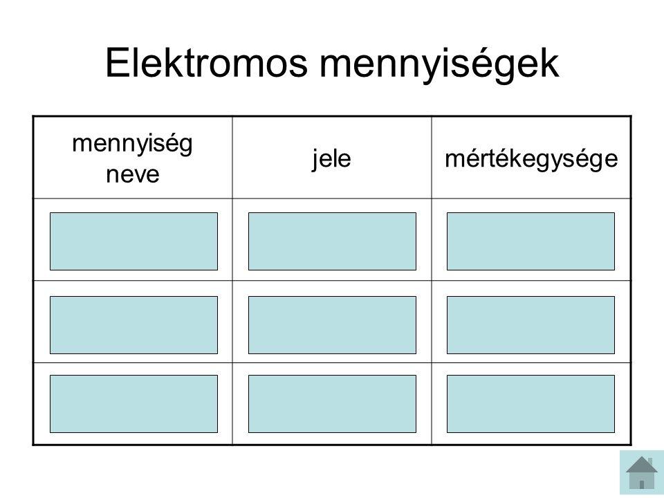 Elektromos mennyiségek mennyiség neve jelemértékegysége áramerősségIA (amper) ellenállásRΩ (ohm) feszültségUV (volt)