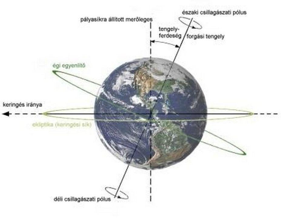 A tengely körüli forgás következményei A Föld lapultsága Coriolis erő (a mozgásban lévő testek eltérítése) Az éggömb látszólagos napi mozgása Nappalok és éjszakák váltakozása