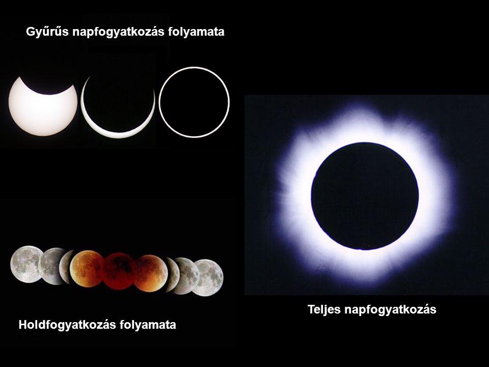 Teljes napfogyatkozás Gyűrűs napfogyatkozás folyamata Holdfogyatkozás folyamata