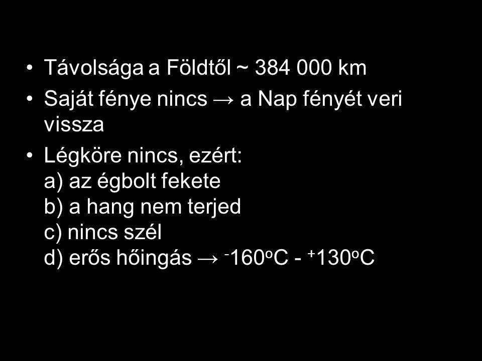 Távolsága a Földtől ~ 384 000 km Saját fénye nincs → a Nap fényét veri vissza Légköre nincs, ezért: a) az égbolt fekete b) a hang nem terjed c) nincs