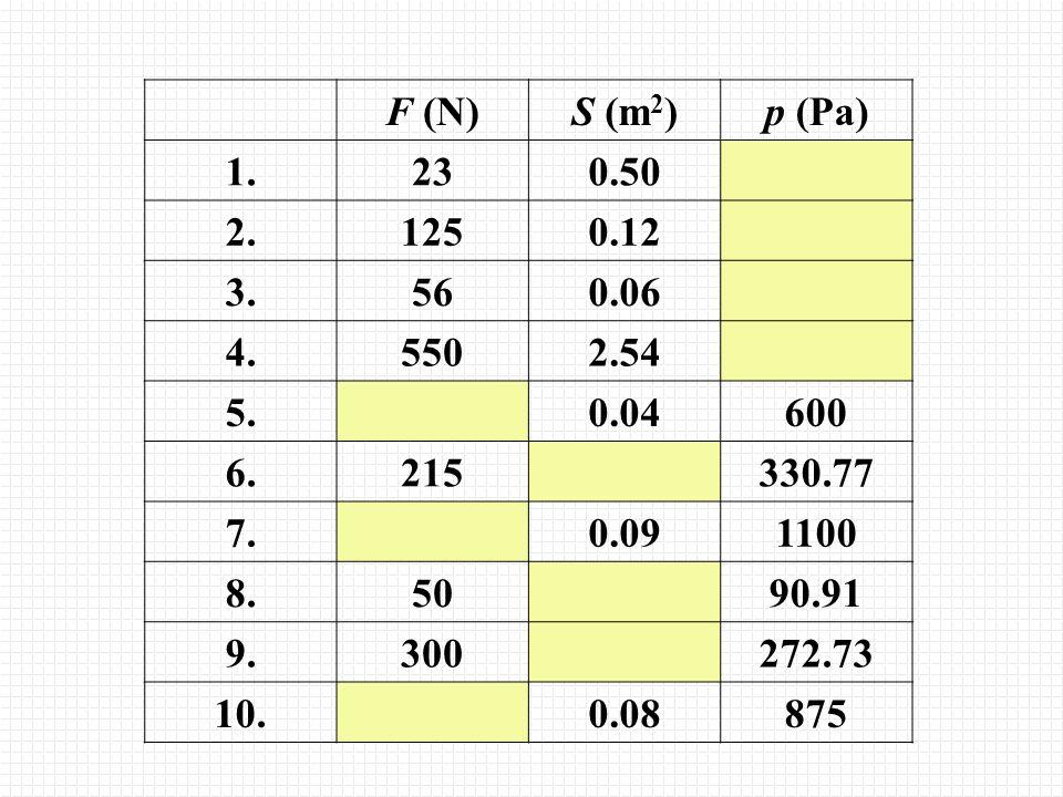 F (N)S (m 2 )p (Pa) 1.230.50 2.1250.12 3.560.06 4.5502.54 5.0.04600 6.215330.77 7.0.091100 8.5090.91 9.300272.73 10.