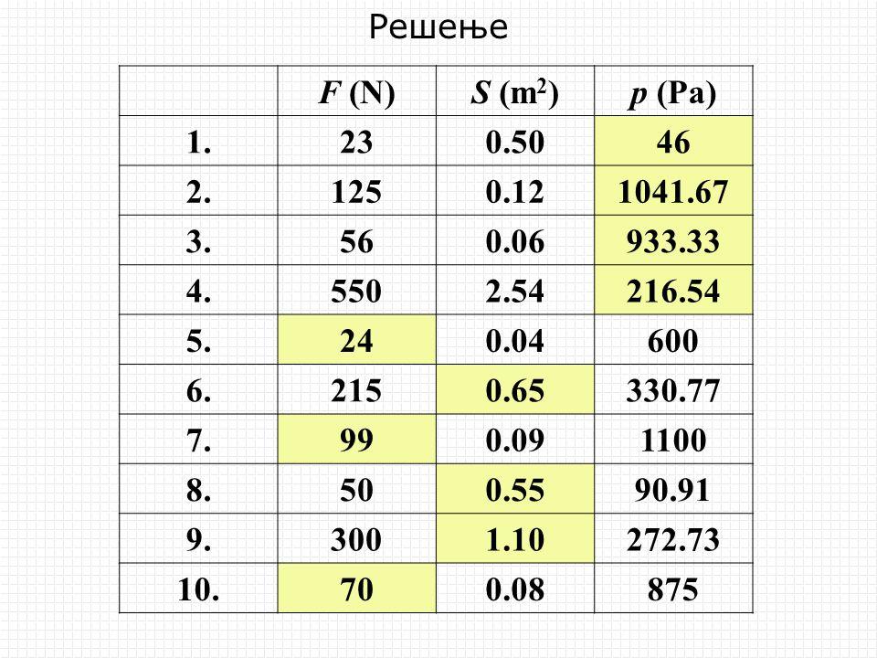 F (N)S (m 2 )p (Pa) 1.230.5046 2.1250.121041.67 3.560.06933.33 4.5502.54216.54 5.240.04600 6.2150.65330.77 7.990.091100 8.500.5590.91 9.3001.10272.73 10.
