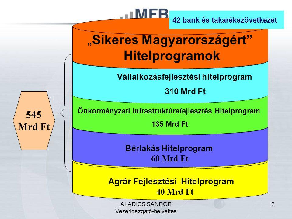 """ALADICS SÁNDOR Vezérigazgató-helyettes 2 Agrár Fejlesztési Hitelprogram 40 Mrd Ft Bérlakás Hitelprogram 60 Mrd Ft 545 Mrd Ft Önkormányzati Infrastruktúrafejlesztés Hitelprogram 135 Mrd Ft Vállalkozásfejlesztési hitelprogram 310 Mrd Ft """" Sikeres Magyarországért Hitelprogramok 42 bank és takarékszövetkezet"""