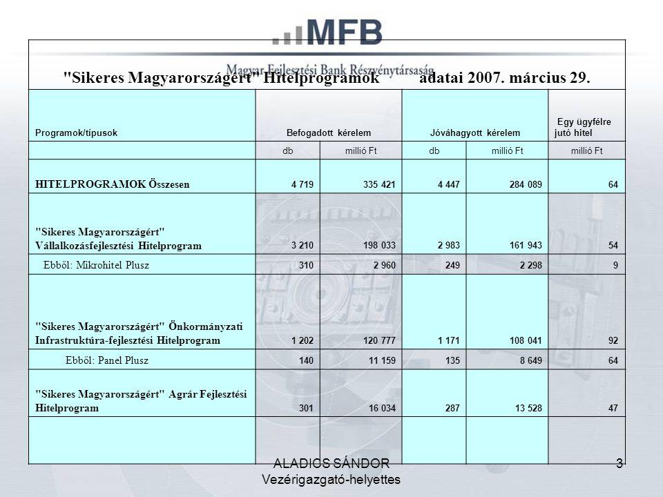 ALADICS SÁNDOR Vezérigazgató-helyettes 3 Sikeres Magyarországért Hitelprogramok adatai 2007.