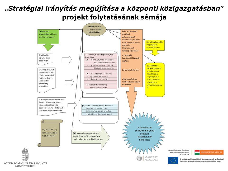 """""""Stratégiai irányítás megújítása a központi közigazgatásban A projekt folytatásában kiírt célfeladat szerepek sematikus kapcsolódása"""