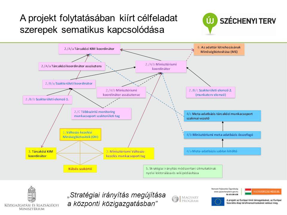 """""""Stratégiai irányítás megújítása a központi közigazgatásban"""" A projekt folytatásában kiírt célfeladat szerepek sematikus kapcsolódása"""