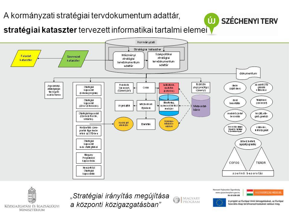 """A kormányzati stratégiai tervdokumentum adattár, stratégiai kataszter tervezett informatikai tartalmi elemei """"Stratégiai irányítás megújítása a közpon"""