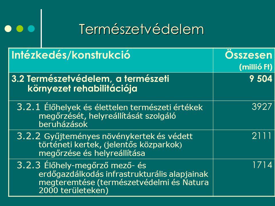 Természetvédelem Intézkedés/konstrukcióÖsszesen (millió Ft) 3.2 Természetvédelem, a természeti környezet rehabilitációja 9 504 3.2.1 Élőhelyek és élettelen természeti értékek megőrzését, helyreállítását szolgáló beruházások 3927 3.2.2 Gyűjteményes növénykertek és védett történeti kertek, ( jelentős közparkok ) megőrzése és helyreállítása 2111 3.2.3 Élőhely-megőrző mező- és erdőgazdálkodás infrastrukturális alapjainak megteremtése (természetvédelmi és Natura 2000 területeken) 1714