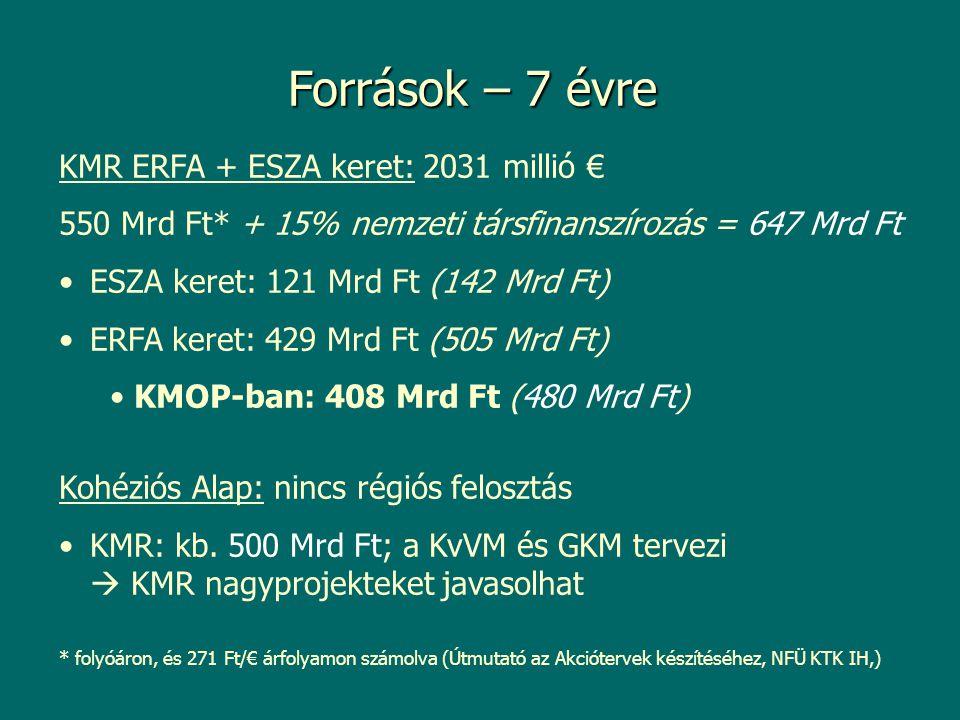 KMR ERFA + ESZA keret: 2031 millió € 550 Mrd Ft* + 15% nemzeti társfinanszírozás = 647 Mrd Ft ESZA keret: 121 Mrd Ft (142 Mrd Ft) ERFA keret: 429 Mrd Ft (505 Mrd Ft) KMOP-ban: 408 Mrd Ft (480 Mrd Ft) Kohéziós Alap: nincs régiós felosztás KMR: kb.