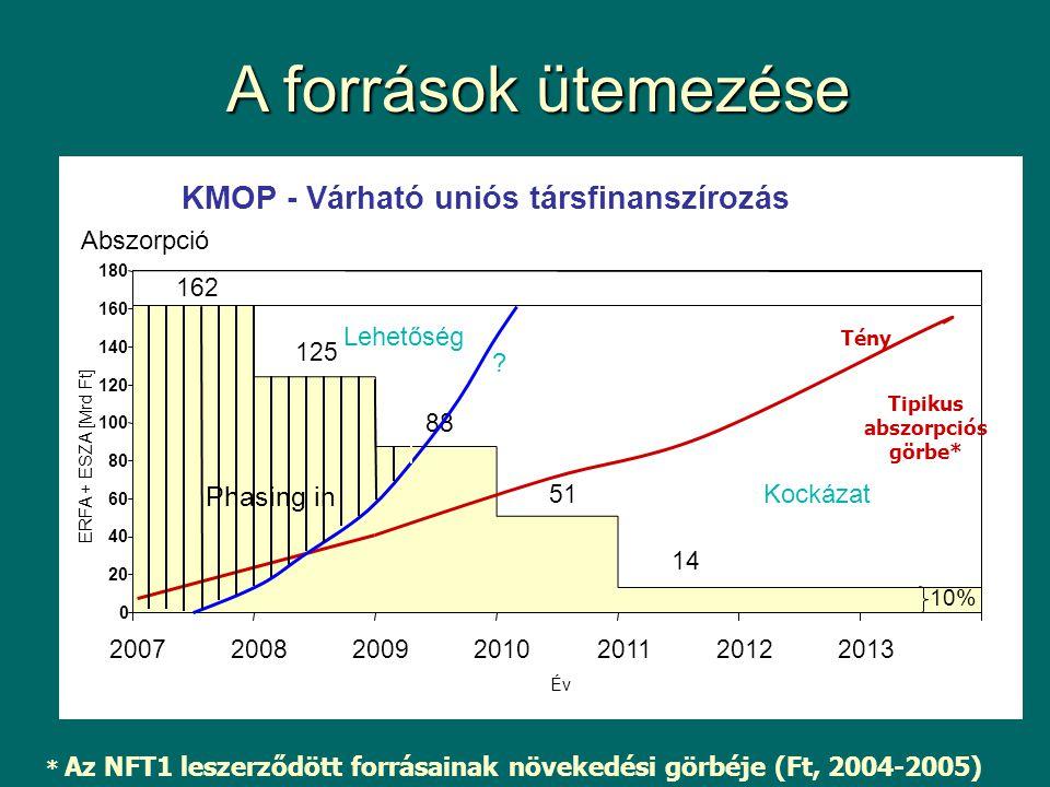 KMOP - Várható uniós társfinanszírozás 14 162 125 88 51 0 20 40 60 80 100 120 140 160 180 2007200820092010201120122013 Év ERFA + ESZA [Mrd Ft] Phasing in A források ütemezése * Az NFT1 leszerződött forrásainak növekedési görbéje (Ft, 2004-2005) Tipikus abszorpciós görbe* Tény .