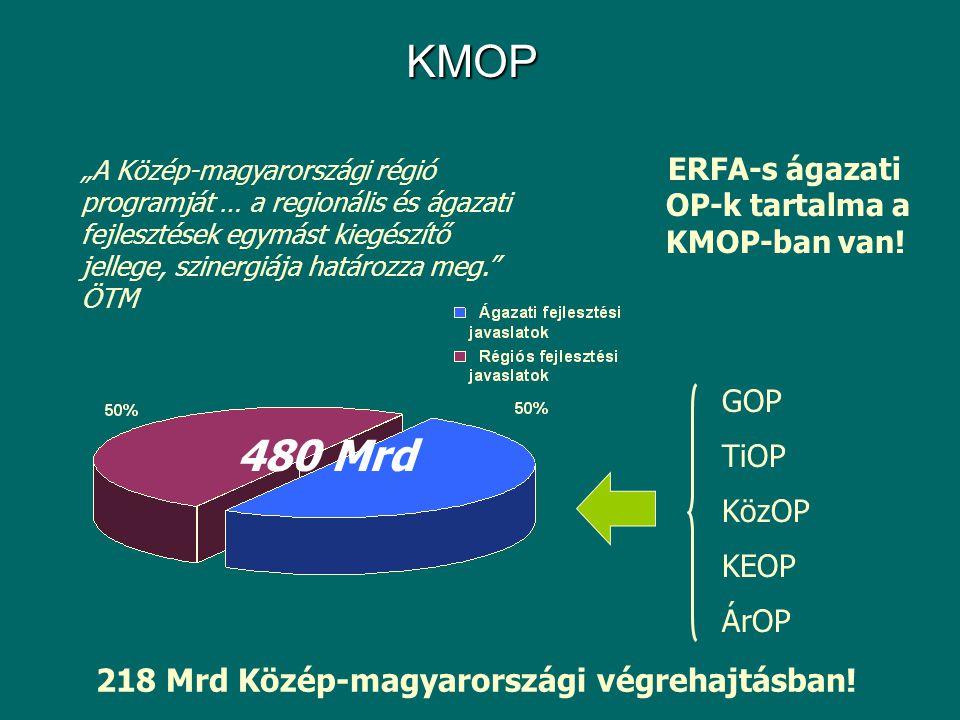 KMOP 218 Mrd Közép-magyarországi végrehajtásban.