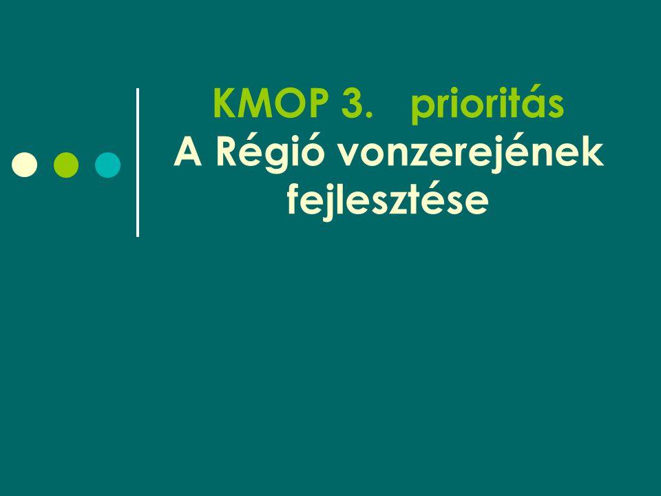 KMOP 3.prioritás A Régió vonzerejének fejlesztése