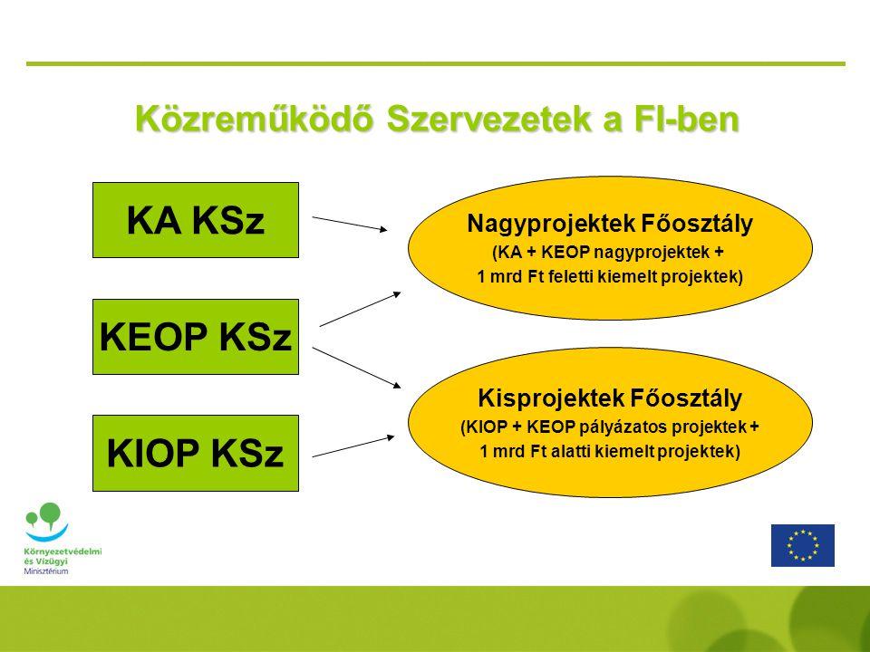 Közreműködő Szervezetek a FI-ben KA KSz KEOP KSz Nagyprojektek Főosztály (KA + KEOP nagyprojektek + 1 mrd Ft feletti kiemelt projektek) Kisprojektek F