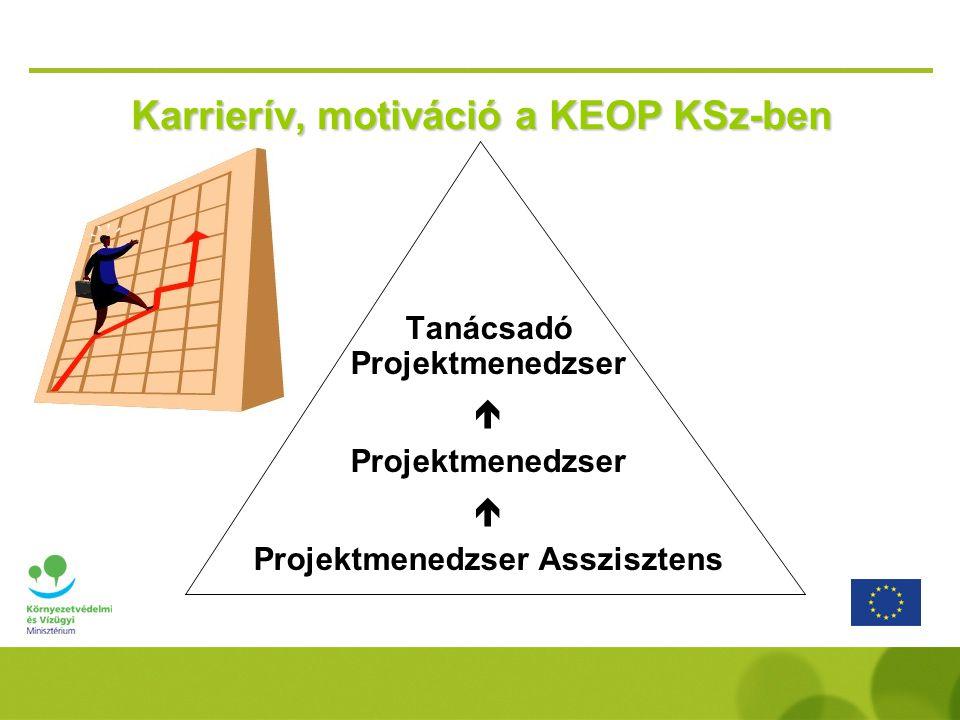 Karrierív, motiváció a KEOP KSz-ben Tanácsadó Projektmenedzser  Projektmenedzser  Projektmenedzser Asszisztens