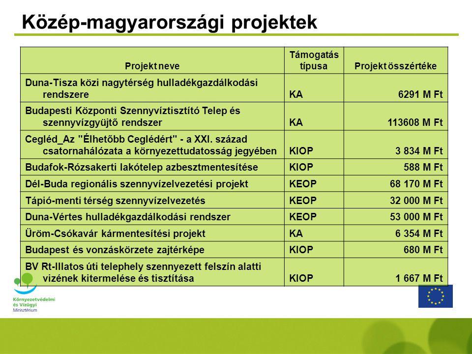 Közép-magyarországi projektek Projekt neve Támogatás típusaProjekt összértéke Duna-Tisza közi nagytérség hulladékgazdálkodási rendszereKA6291 M Ft Budapesti Központi Szennyvíztisztító Telep és szennyvízgyüjtő rendszerKA113608 M Ft Cegléd_Az Élhetőbb Ceglédért - a XXI.