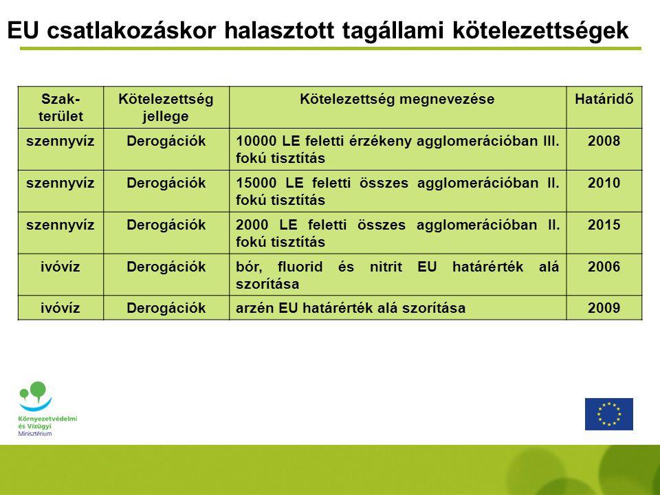Szak- terület Kötelezettség jellege Kötelezettség megnevezéseHatáridő szennyvízDerogációk10000 LE feletti érzékeny agglomerációban III.