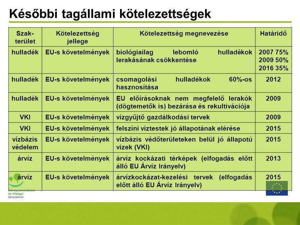 Szak- terület Kötelezettség jellege Kötelezettség megnevezéseHatáridő hulladékEU-s követelményekbiológiailag lebomló hulladékok lerakásának csökkentése 2007 75% 2009 50% 2016 35% hulladékEU-s követelményekcsomagolási hulladékok 60%-os hasznosítása 2012 hulladékEU-s követelményekEU előírásoknak nem megfelelő lerakók (dögtemetők is) bezárása és rekultivációja 2009 VKIEU-s követelményekvízgyűjtő gazdálkodási tervek2009 VKIEU-s követelményekfelszíni víztestek jó állapotának elérése2015 vízbázis védelem EU-s követelményekvízbázis védőterületeken belül jó állapotú vizek (VKI) 2015 árvízEU-s követelményekárvíz kockázati térképek (elfogadás előtt álló EU Árvíz Irányelv) 2013 árvízEU-s követelményekárvízkockázat-kezelési tervek (elfogadás előtt álló EU Árvíz Irányelv) 2015 Későbbi tagállami kötelezettségek