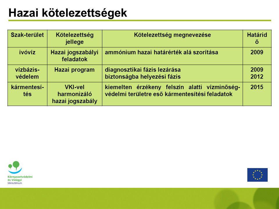Szak-területKötelezettség jellege Kötelezettség megnevezéseHatárid ő ivóvízHazai jogszabályi feladatok ammónium hazai határérték alá szorítása2009 vízbázis- védelem Hazai programdiagnosztikai fázis lezárása biztonságba helyezési fázis 2009 2012 kármentesí- tés VKI-vel harmonizáló hazai jogszabály kiemelten érzékeny felszín alatti vízminőség- védelmi területre eső kármentesítési feladatok 2015 Hazai kötelezettségek