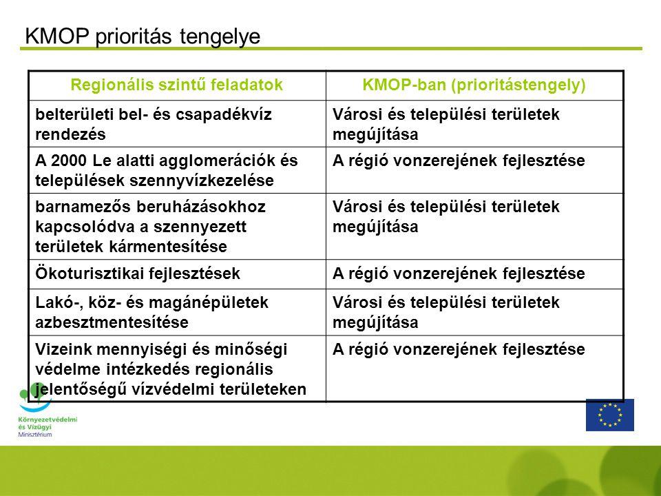 Regionális szintű feladatokKMOP-ban (prioritástengely) belterületi bel- és csapadékvíz rendezés Városi és települési területek megújítása A 2000 Le alatti agglomerációk és települések szennyvízkezelése A régió vonzerejének fejlesztése barnamezős beruházásokhoz kapcsolódva a szennyezett területek kármentesítése Városi és települési területek megújítása Ökoturisztikai fejlesztésekA régió vonzerejének fejlesztése Lakó-, köz- és magánépületek azbesztmentesítése Városi és települési területek megújítása Vizeink mennyiségi és minőségi védelme intézkedés regionális jelentőségű vízvédelmi területeken A régió vonzerejének fejlesztése KMOP prioritás tengelye