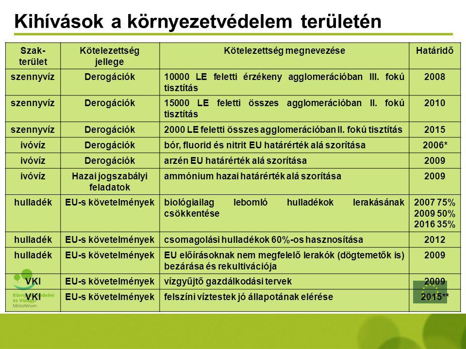 Környezeti és Energia Operatív Program (KEOP) Egészséges tiszta települések (szennyvíz, hulladék, ivóvíz) Vizeink jó kezelése (árvízvédelem, víz- gazdálkodás, kármentesítés, rekultiváció) Természeti értékeink jó kezelése Megújuló energiahordozók növelése Hatékonyabb energia felhasználás Fenntartható termelési és fogyasztási szokások ösztönzése Projekt előkészítés Technikai segítségnyújtás