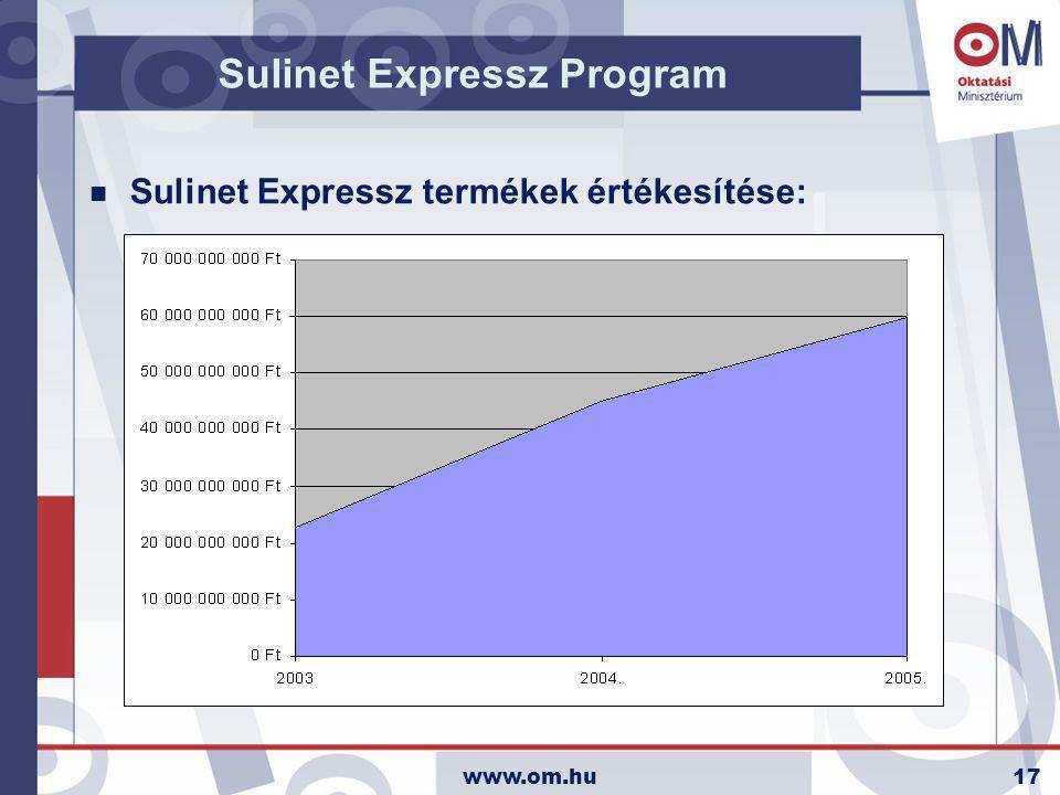 www.om.hu17 Sulinet Expressz Program n Sulinet Expressz termékek értékesítése: