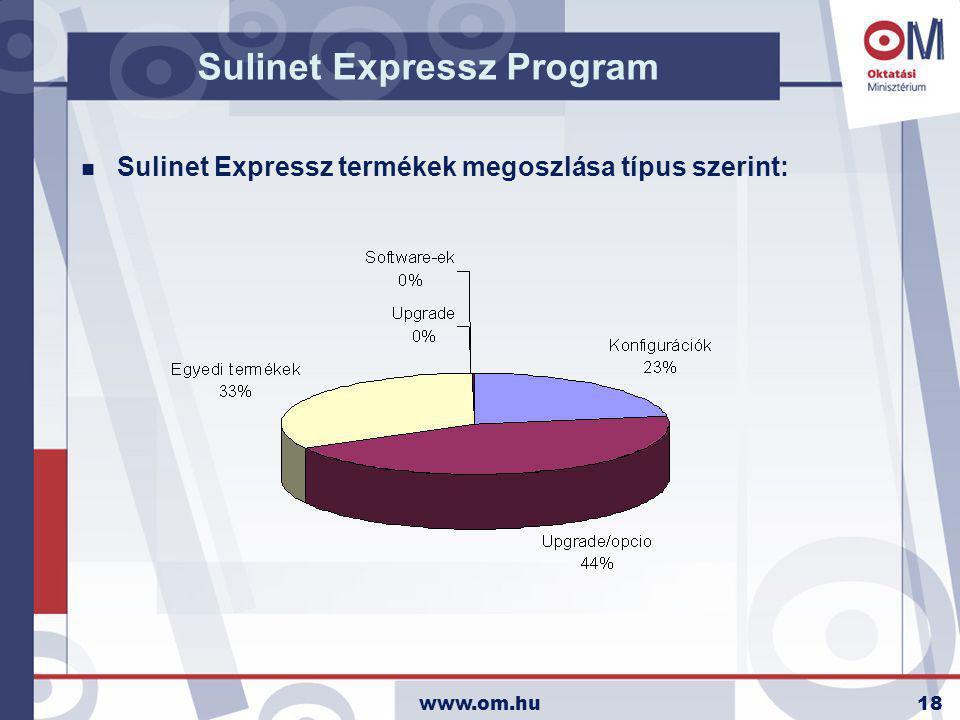 www.om.hu18 Sulinet Expressz Program n Sulinet Expressz termékek megoszlása típus szerint: