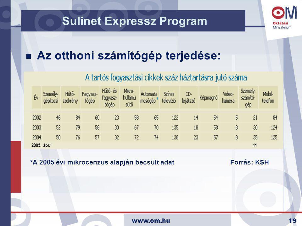 www.om.hu19 Sulinet Expressz Program n Az otthoni számítógép terjedése: 2005. ápr.*41 *A 2005 évi mikrocenzus alapján becsült adatForrás: KSH
