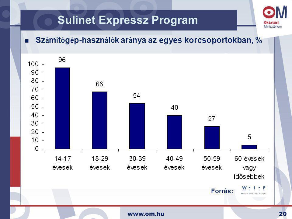 www.om.hu20 Sz á m í t ó g é p-haszn á l ó k ar á nya az egyes korcsoportokban, % Sulinet Expressz Program Forrás: