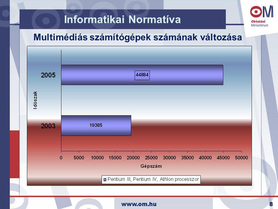 www.om.hu8 Informatikai Normatíva Multimédiás számítógépek számának változása