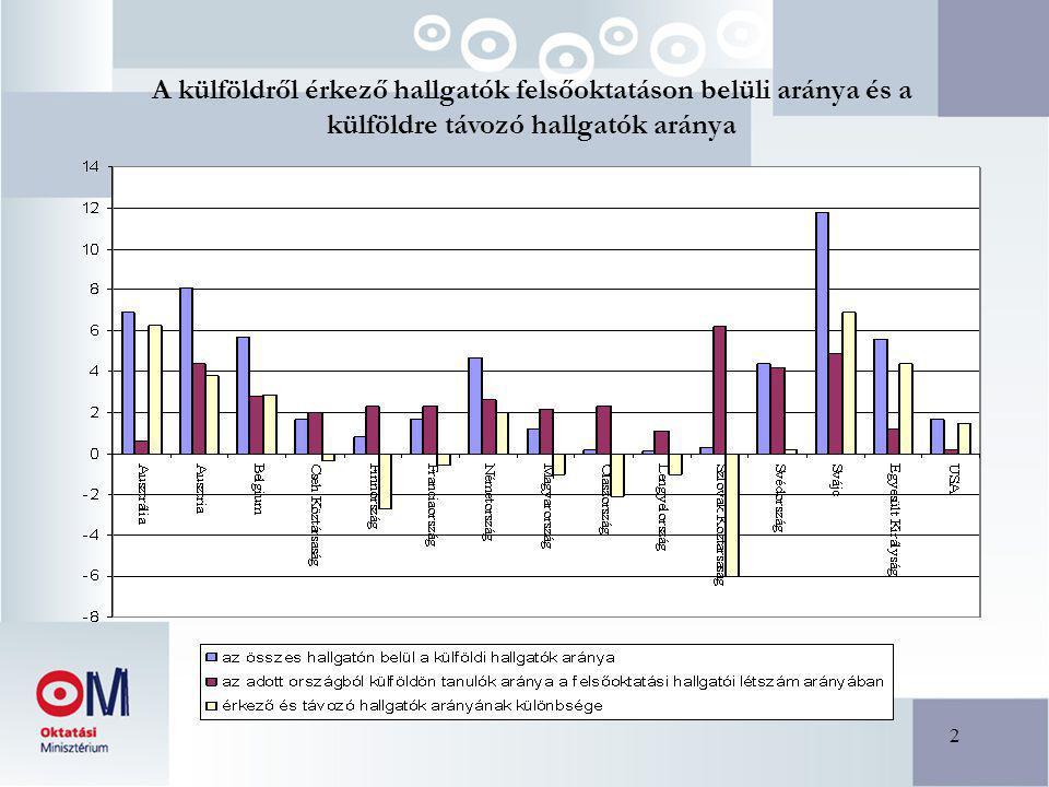 2 A külföldről érkező hallgatók felsőoktatáson belüli aránya és a külföldre távozó hallgatók aránya