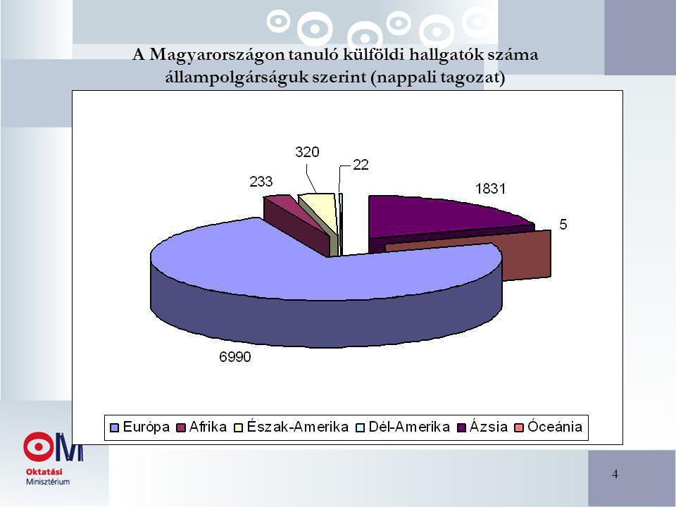 4 A Magyarországon tanuló külföldi hallgatók száma állampolgárságuk szerint (nappali tagozat)