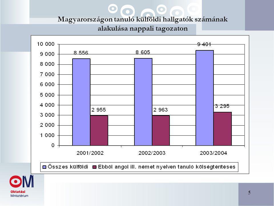 5 Magyarországon tanuló külföldi hallgatók számának alakulása nappali tagozaton